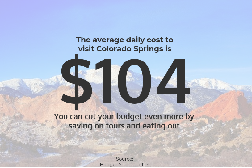 daily cost to visit Colorado Springs